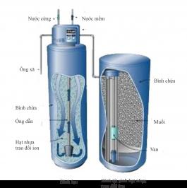 Hệ thống xử lý nước mềm
